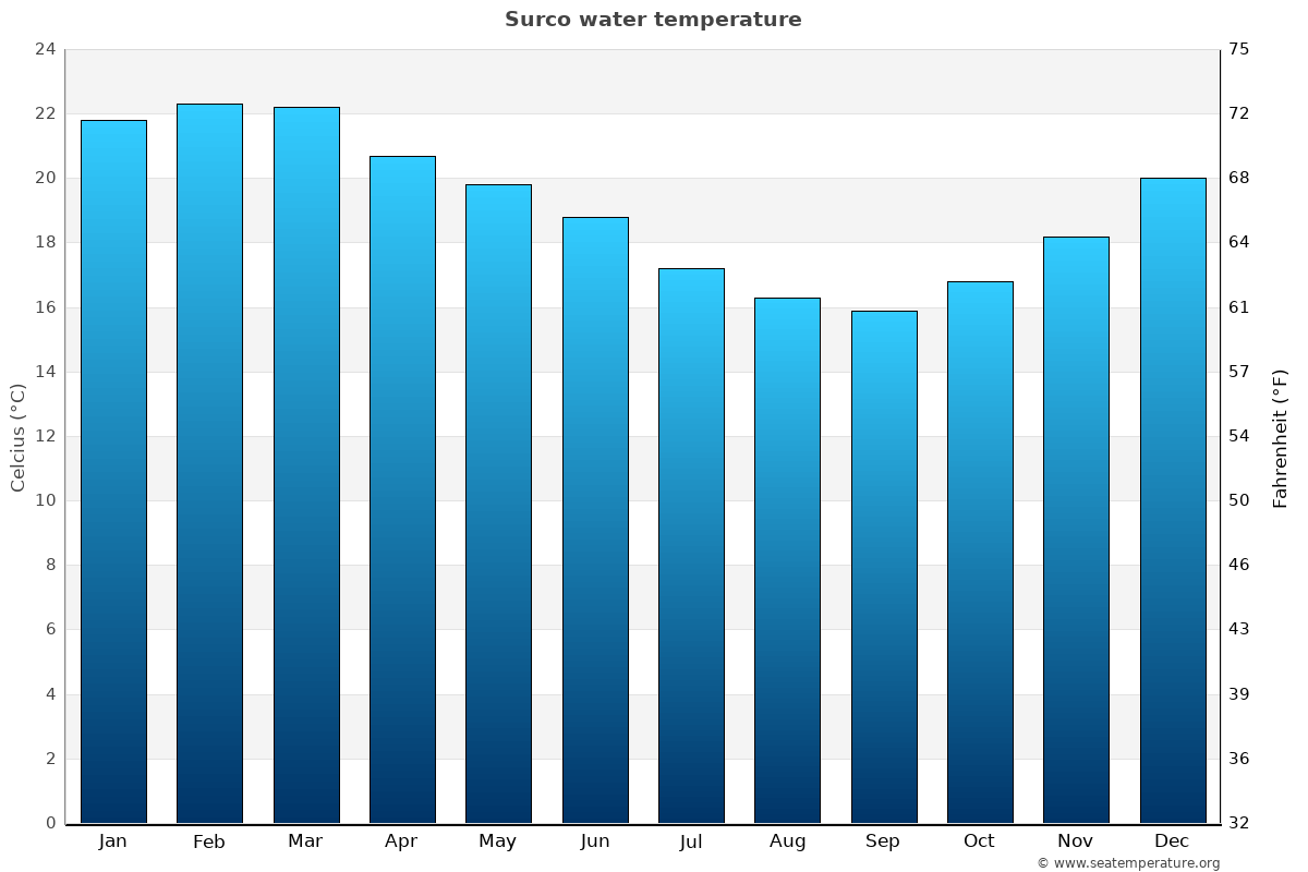 Surco average water temperatures