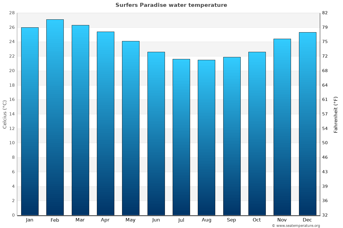 Surfers Paradise average sea temperature chart