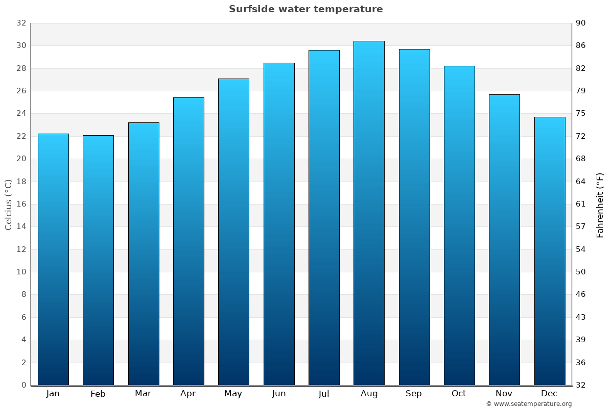Surfside average water temperatures