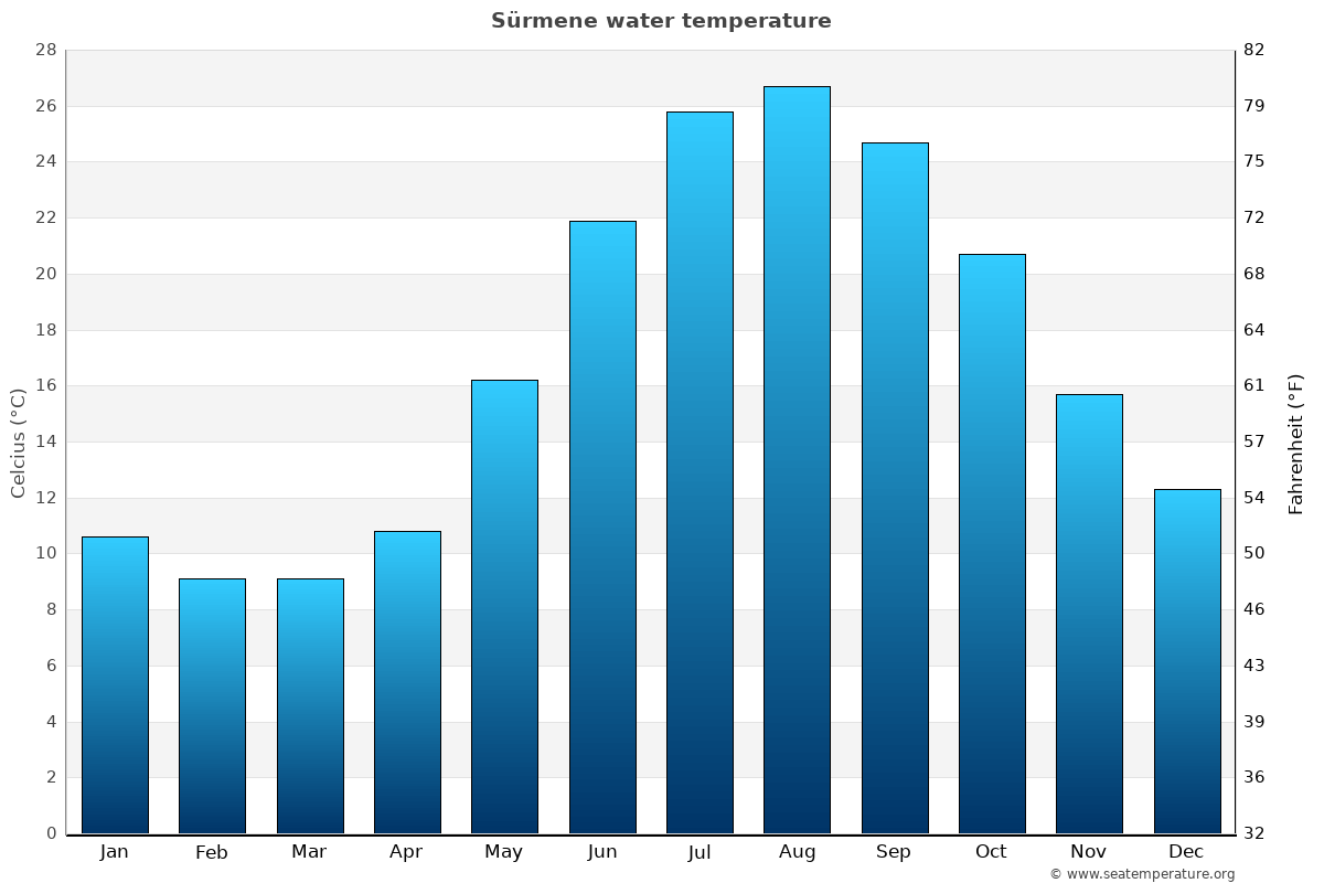 Sürmene average water temperatures