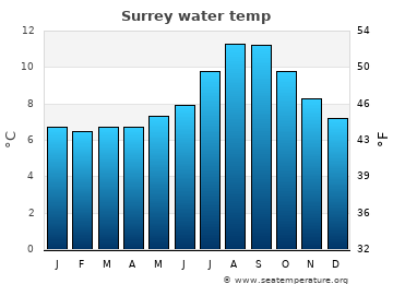 Surrey average water temp