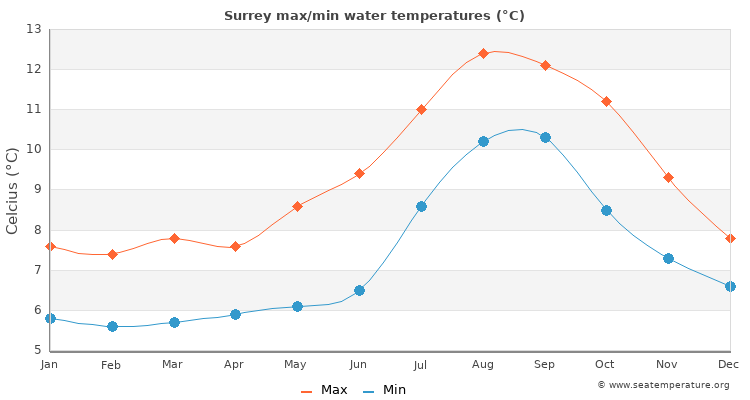 Surrey average maximum / minimum water temperatures