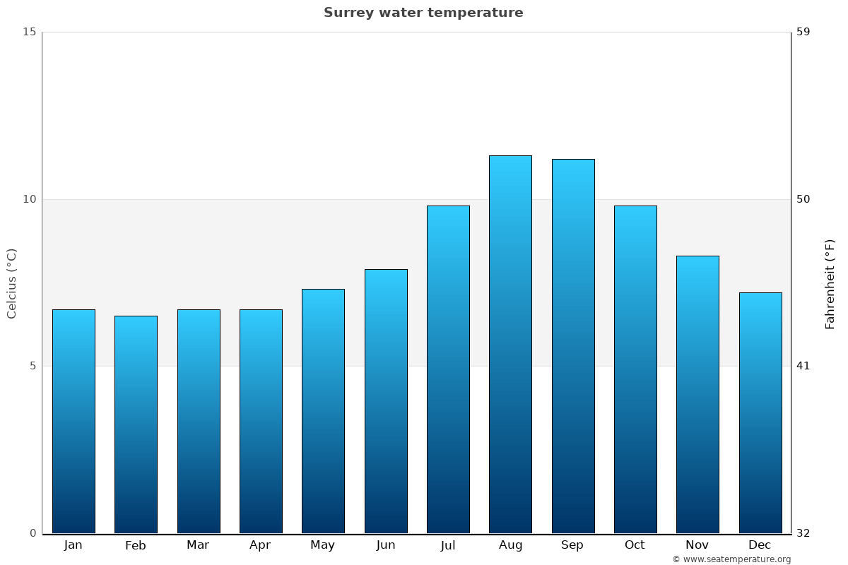 Surrey average water temperatures