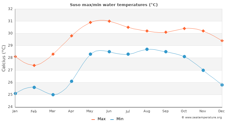 Suso average maximum / minimum water temperatures