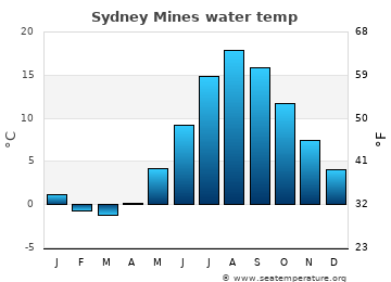 Sydney Mines average water temp