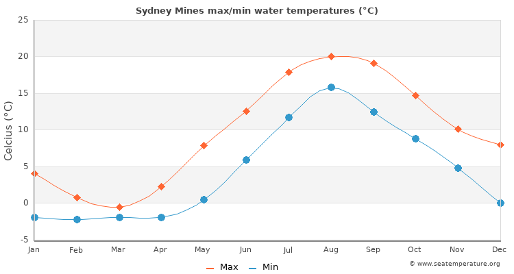 Sydney Mines average maximum / minimum water temperatures