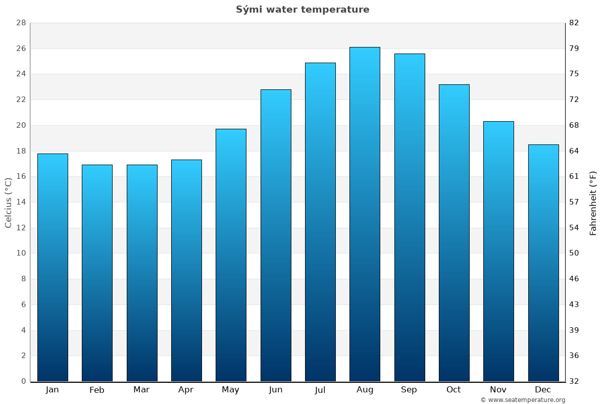 Sými average water temperatures