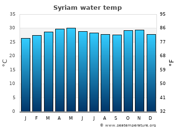 Syriam average sea temperature chart