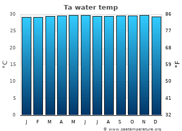 Ta average sea temperature chart