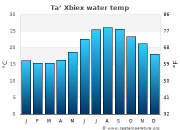 Ta' Xbiex average sea temperature chart
