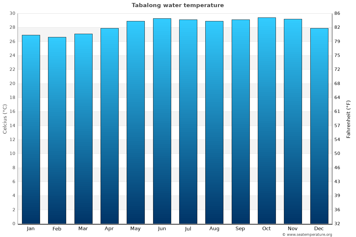 Tabalong average water temperatures