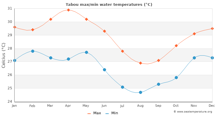 Tabou average maximum / minimum water temperatures