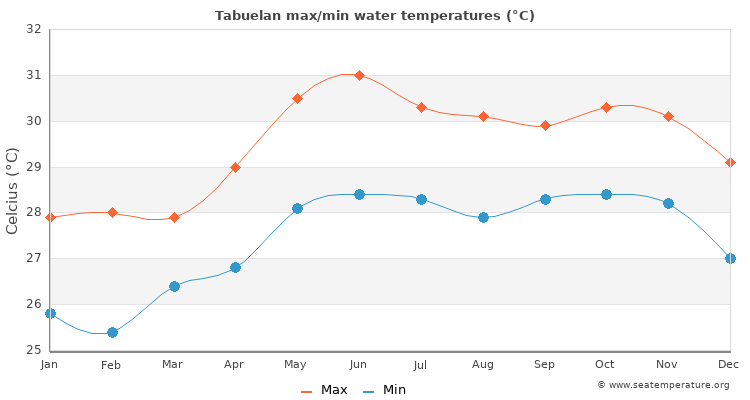Tabuelan average maximum / minimum water temperatures