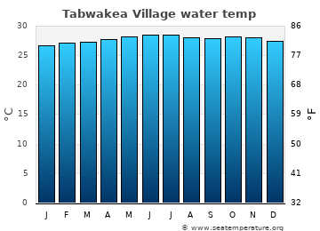 Tabwakea Village average sea sea_temperature chart