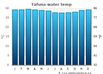 Tāfuna average sea temperature chart
