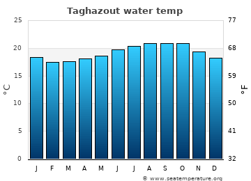 Taghazout average sea sea_temperature chart