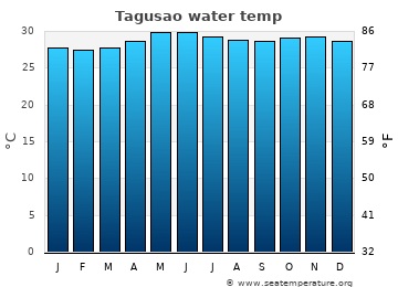 Tagusao average sea temperature chart