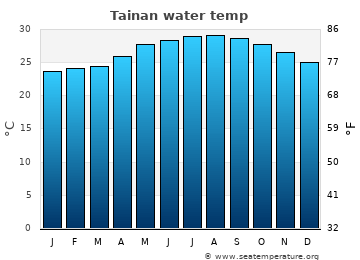 Tainan average sea temperature chart