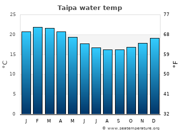Taipa average sea temperature chart