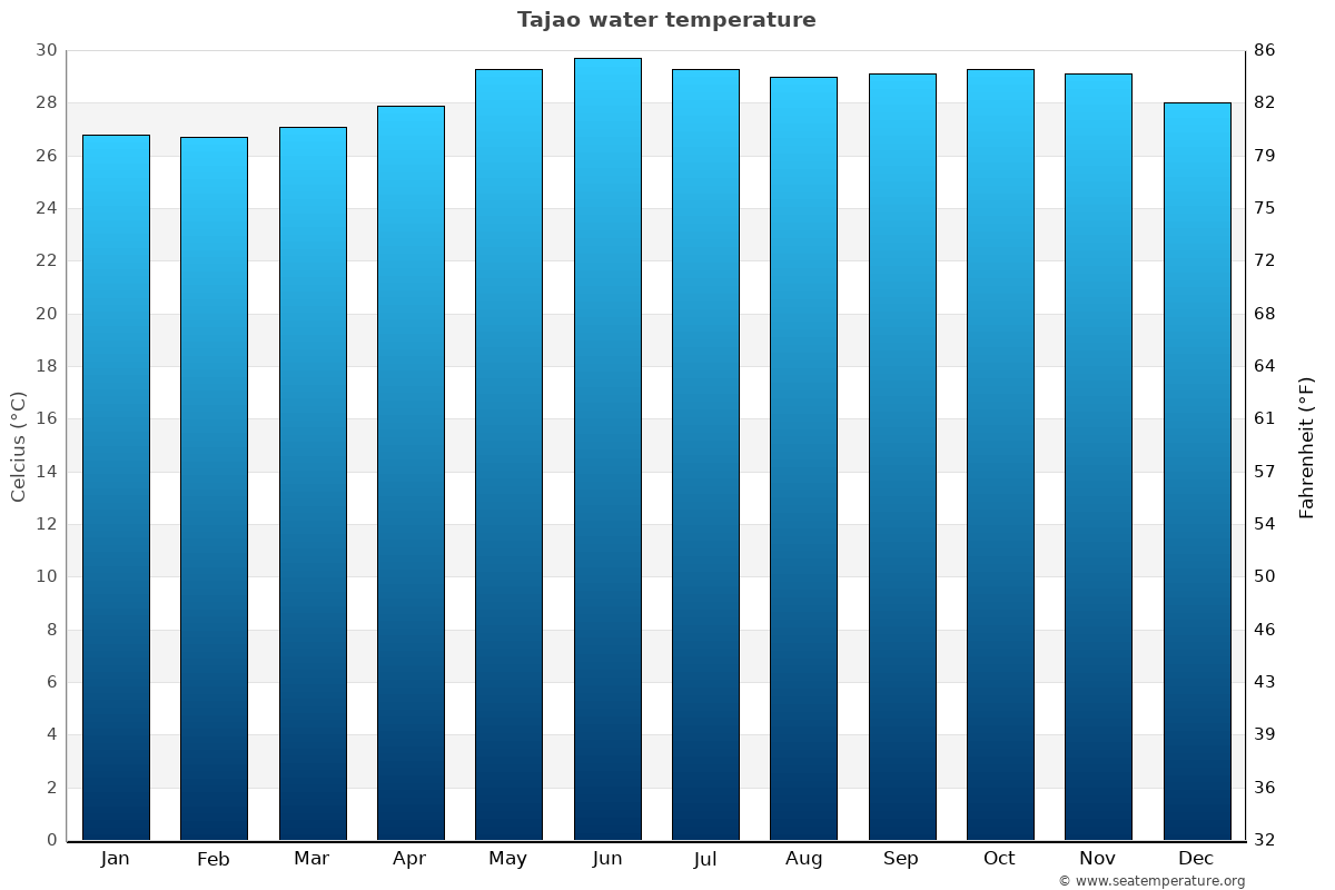 Tajao average water temperatures