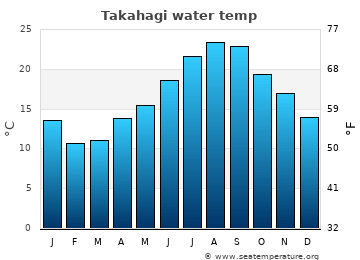 Takahagi average sea temperature chart