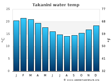Takanini average sea temperature chart