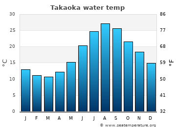 Takaoka average sea sea_temperature chart