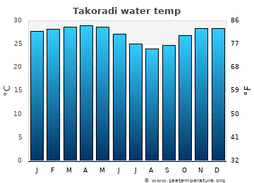 Takoradi average sea temperature chart