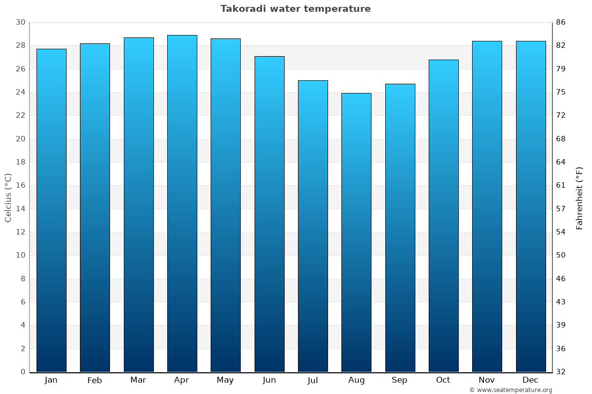 Takoradi average water temperatures