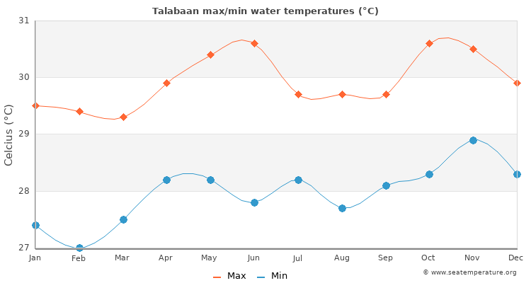 Talabaan average maximum / minimum water temperatures