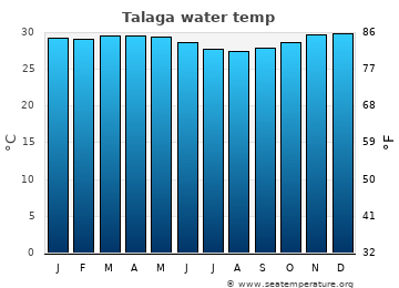 Talaga average sea temperature chart