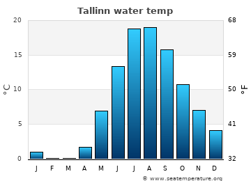 Tallinn average sea temperature chart