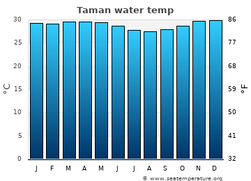 Taman average sea temperature chart
