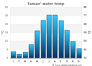 Taman' average sea temperature chart