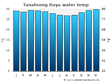 Tanahsong Daya average sea temperature chart