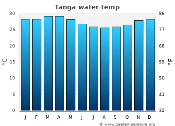 Tanga average sea sea_temperature chart