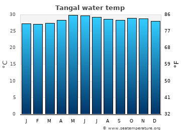 Tangal average sea temperature chart
