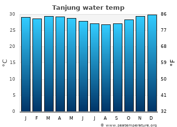 Tanjung average sea temperature chart