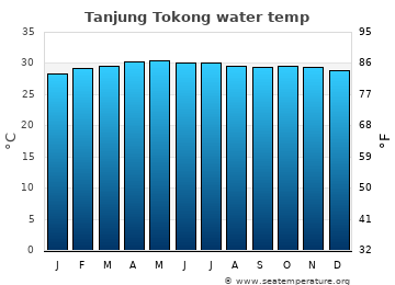 Tanjung Tokong average sea temperature chart