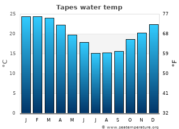 Tapes average sea temperature chart