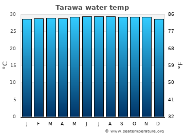 Tarawa average sea temperature chart