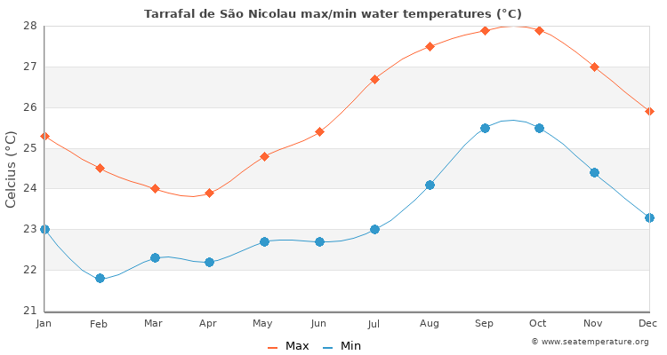 Tarrafal de São Nicolau average maximum / minimum water temperatures