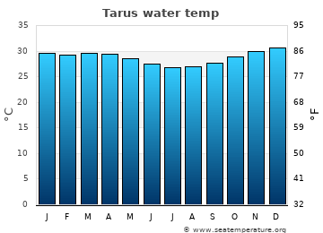 Tarus average sea temperature chart