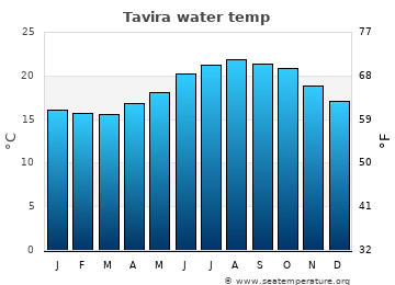 Tavira average sea temperature chart