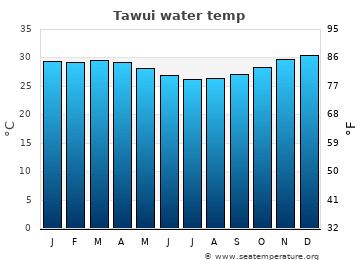 Tawui average sea temperature chart