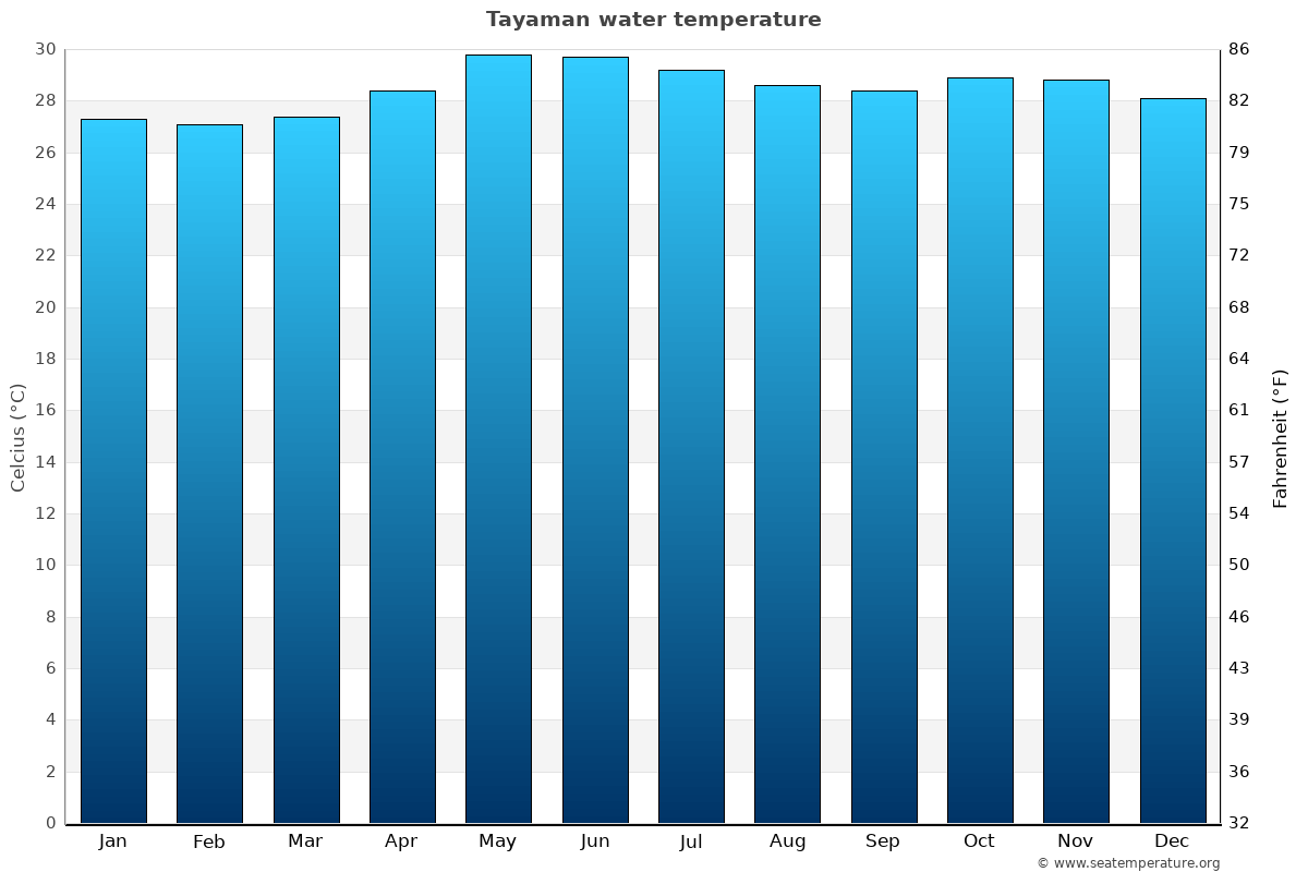 Tayaman average water temperatures
