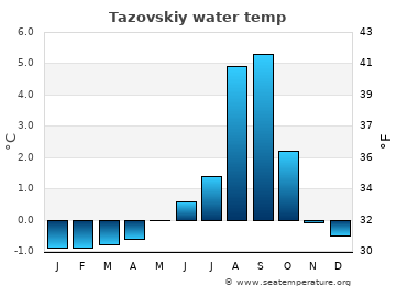 Tazovskiy average sea temperature chart