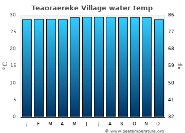 Teaoraereke Village average sea temperature chart