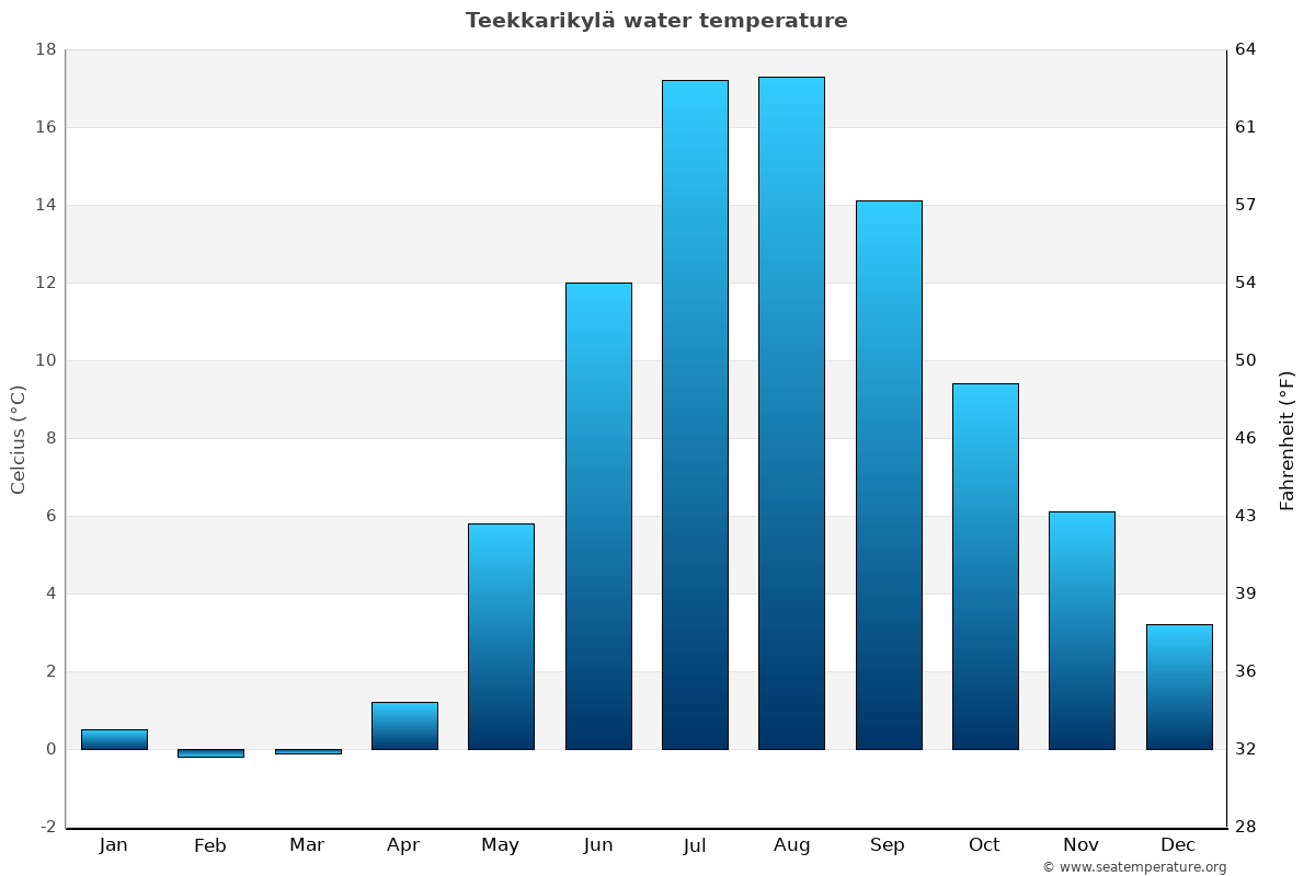 Teekkarikylä average water temperatures