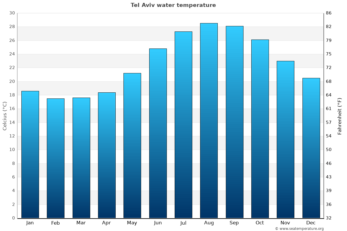 Tel Aviv average water temperatures